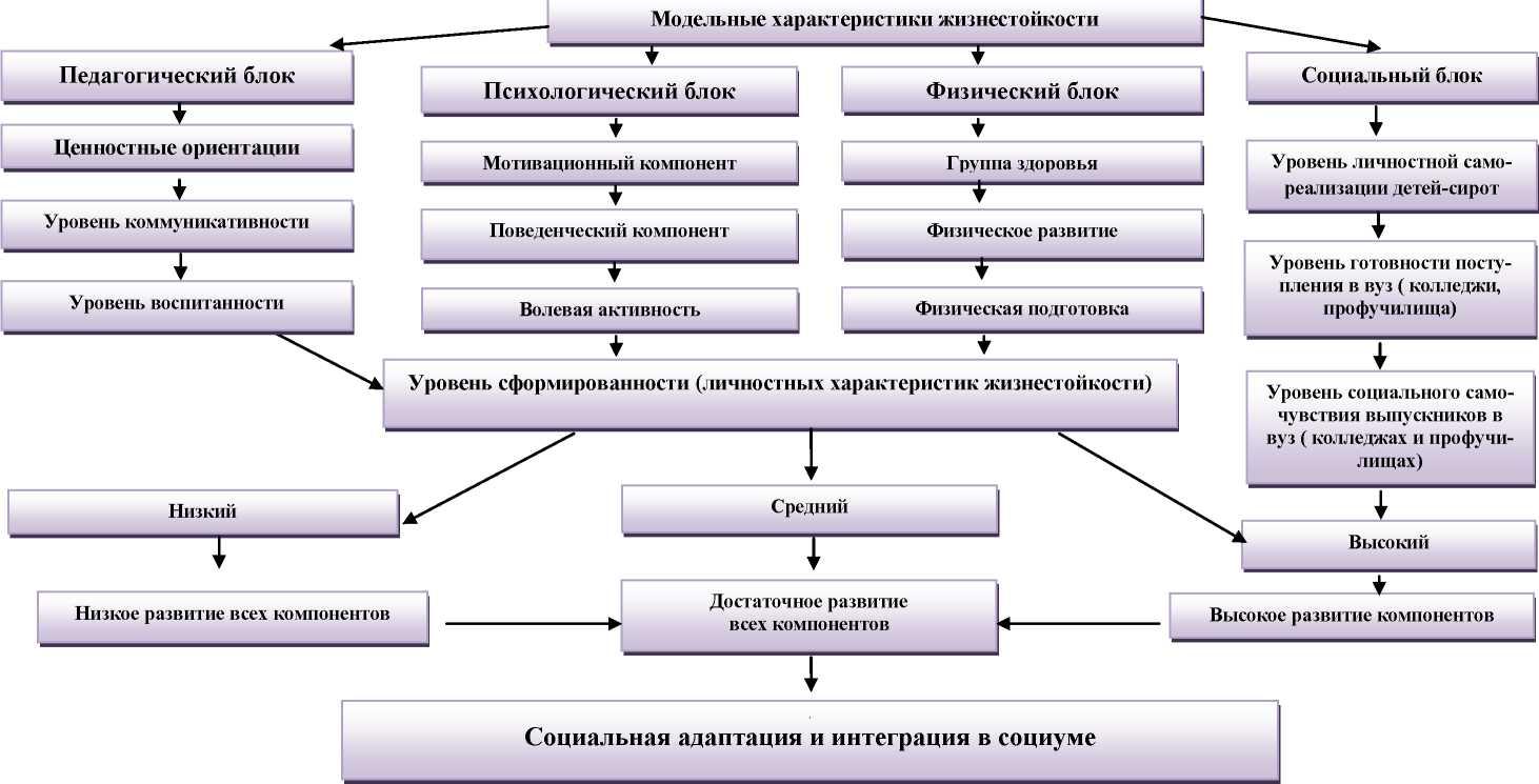 схема объект и предмет педагогики