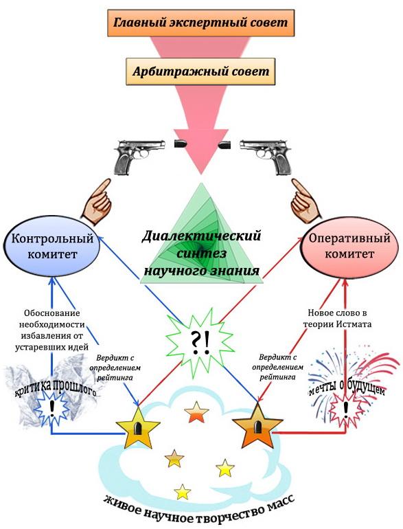 архаичная биполярная модель мироустройства и мышления