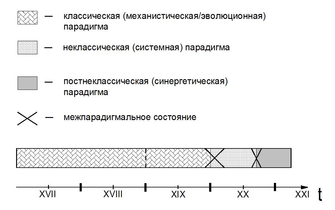 Эволюционная картина мира, бесплатные ...: pictures11.ru/evolyucionnaya-kartina-mira.html