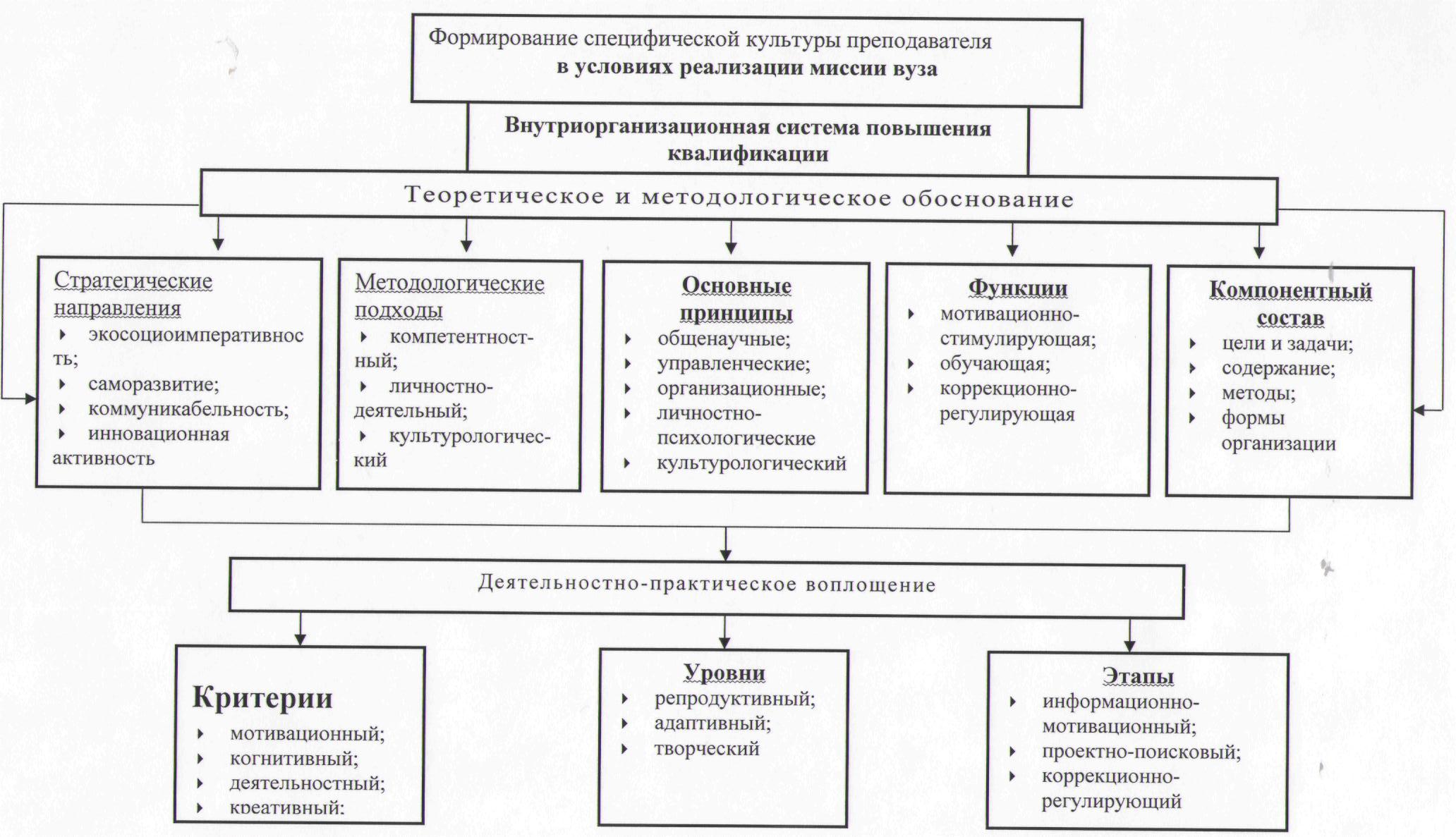 схема школьной системы повышения квалификации