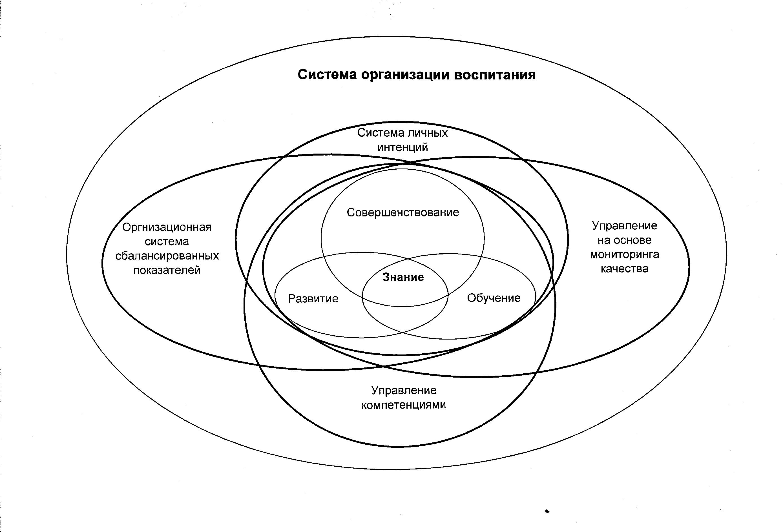 схема цели и миссия организации пример