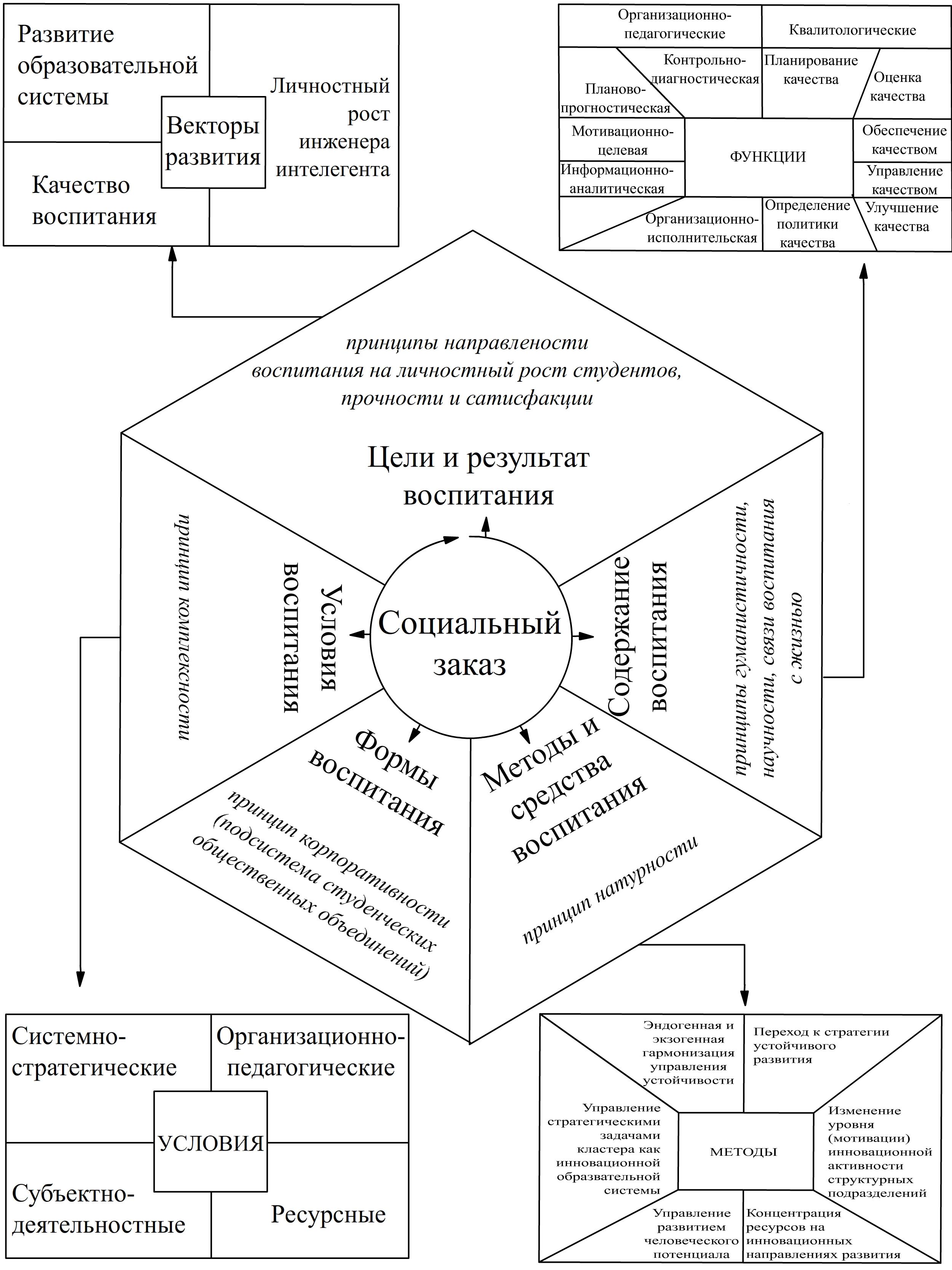 схема структуры системы образования