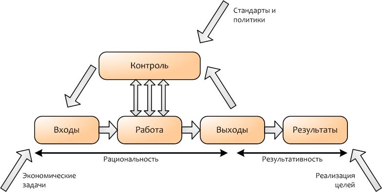 Посредством контроля (control)